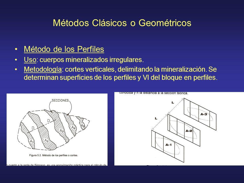 Métodos Clásicos o Geométricos