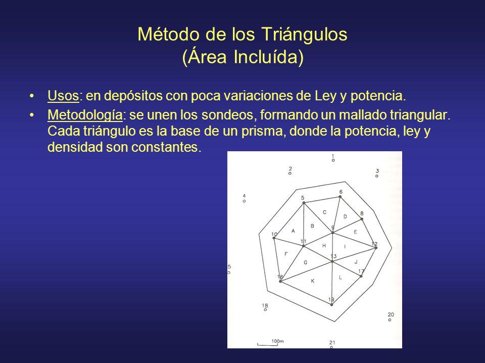 Método de los Triángulos (Área Incluída)