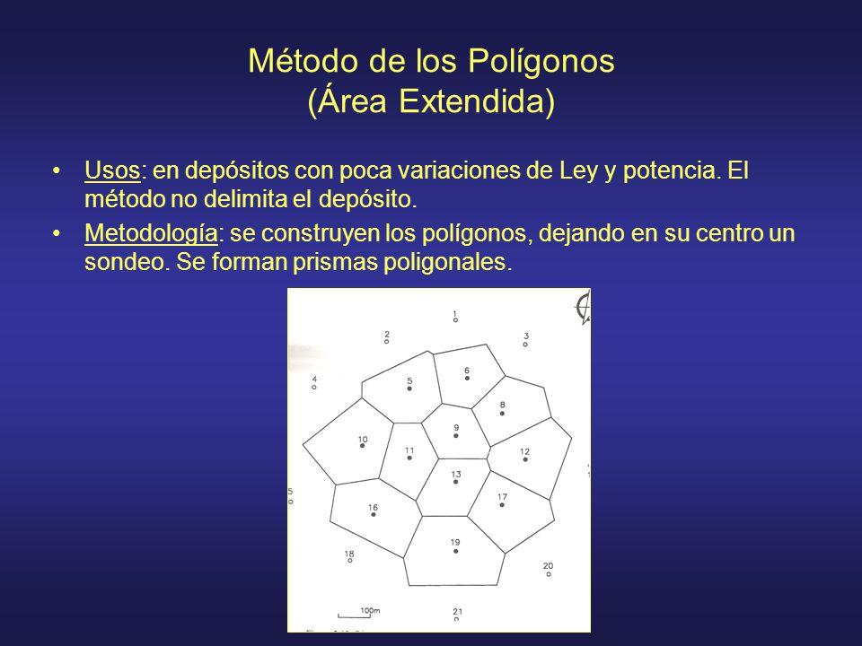 Método de los Polígonos (Área Extendida)