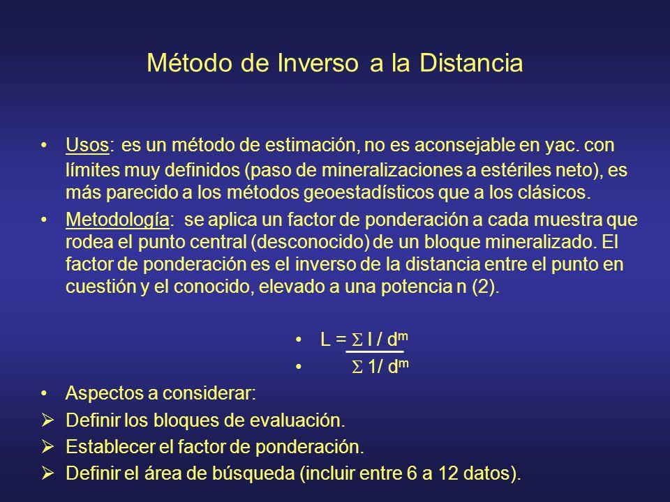 Método de Inverso a la Distancia