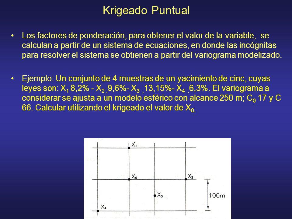 Krigeado Puntual