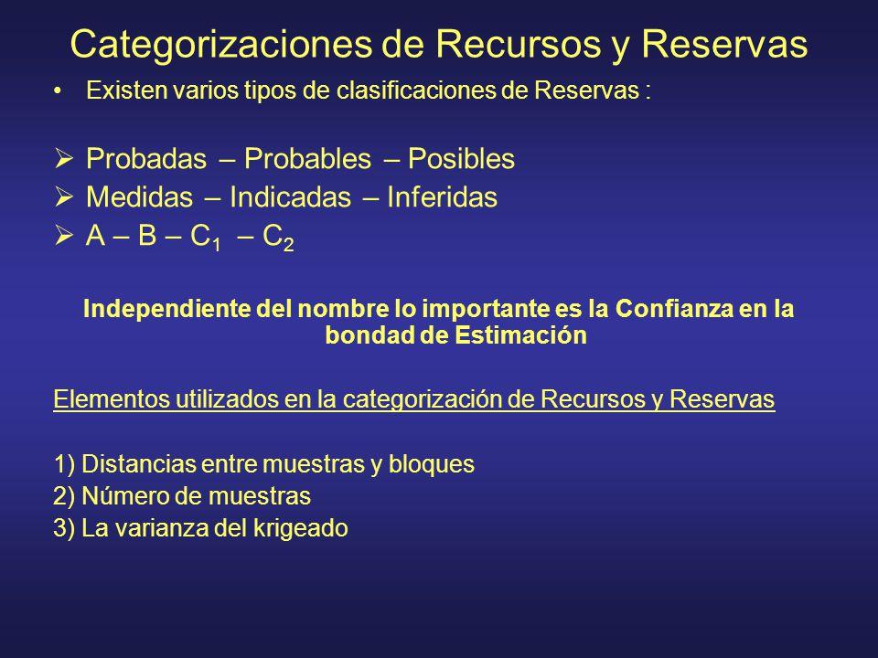 Categorizaciones de Recursos y Reservas