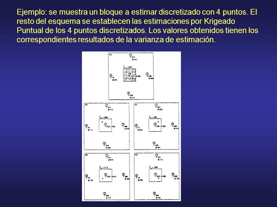 Ejemplo: se muestra un bloque a estimar discretizado con 4 puntos