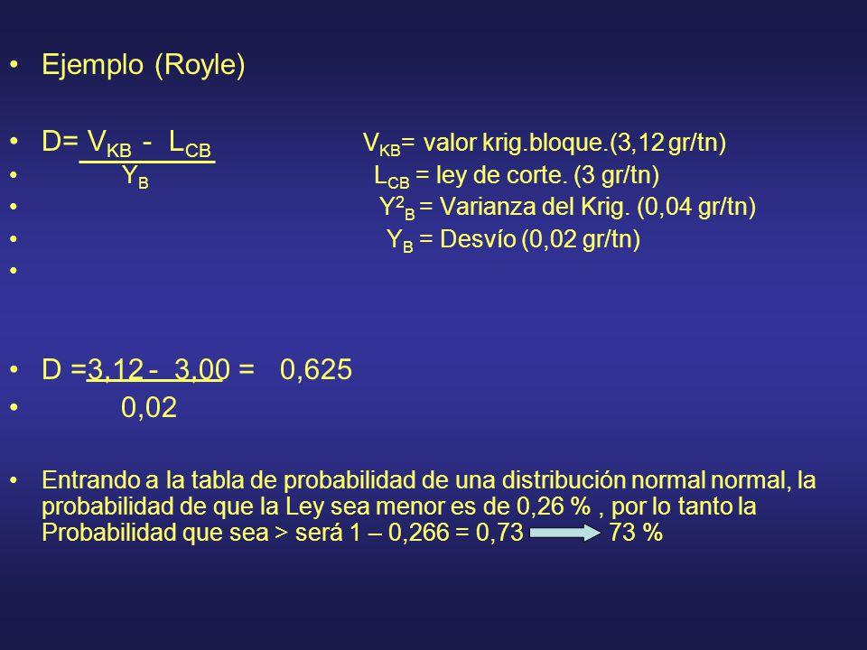 D= VKB - LCB VKB= valor krig.bloque.(3,12 gr/tn)