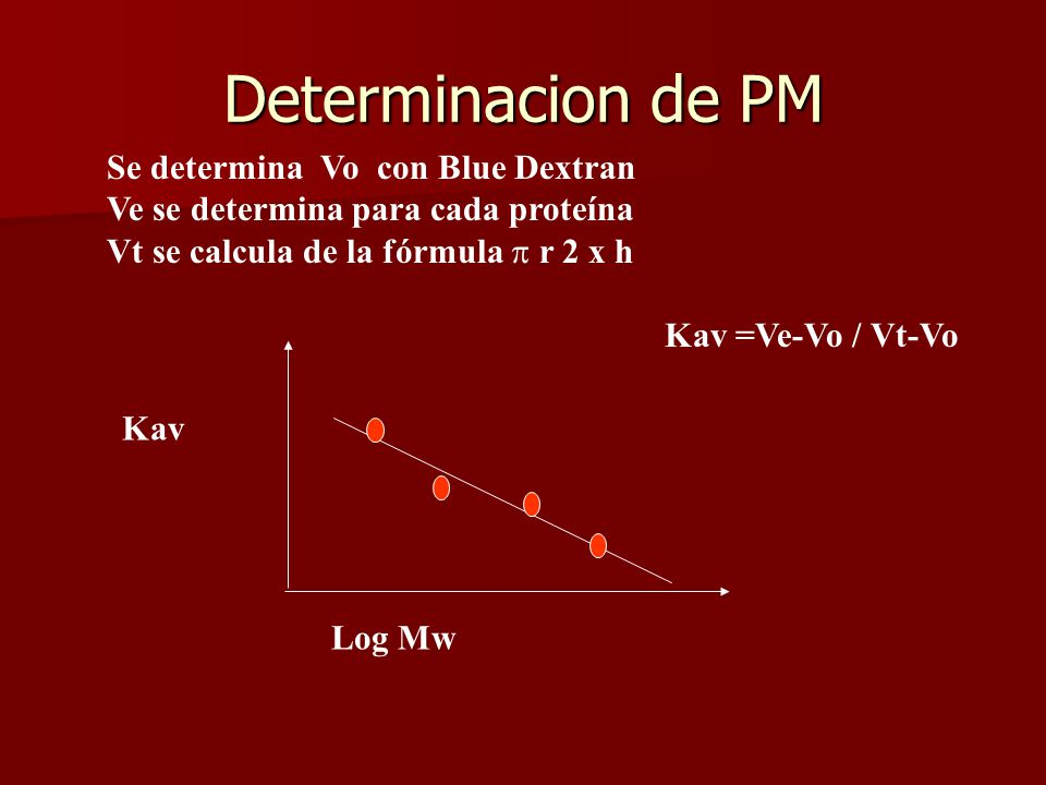 Determinacion de PM Se determina Vo con Blue Dextran