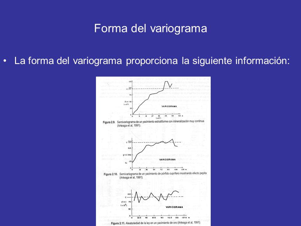 Forma del variograma La forma del variograma proporciona la siguiente información:
