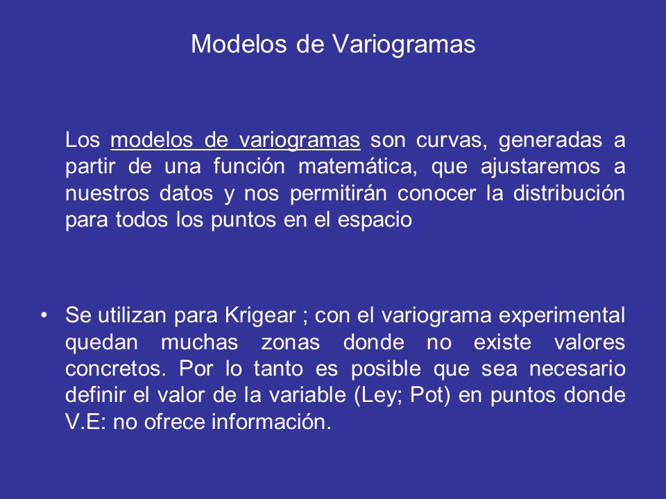 Modelos de Variogramas