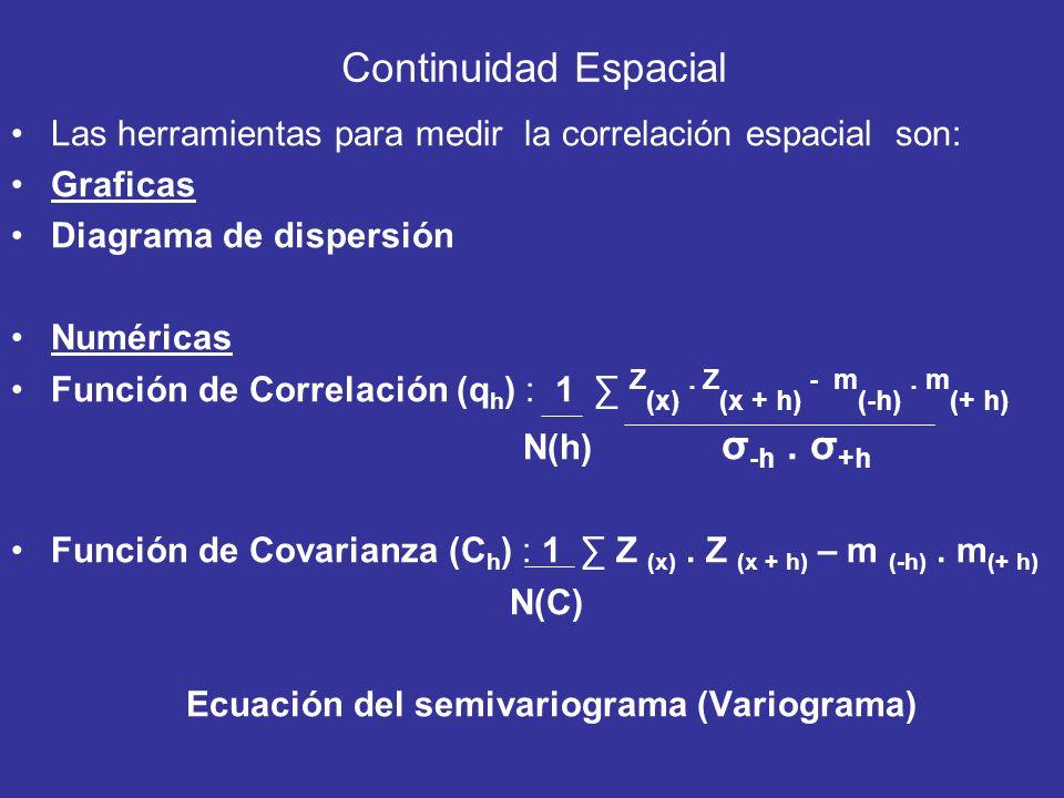 Ecuación del semivariograma (Variograma)