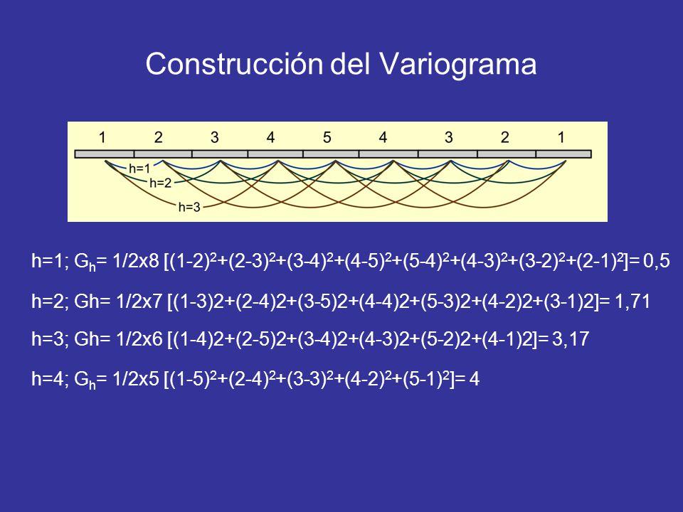 Construcción del Variograma