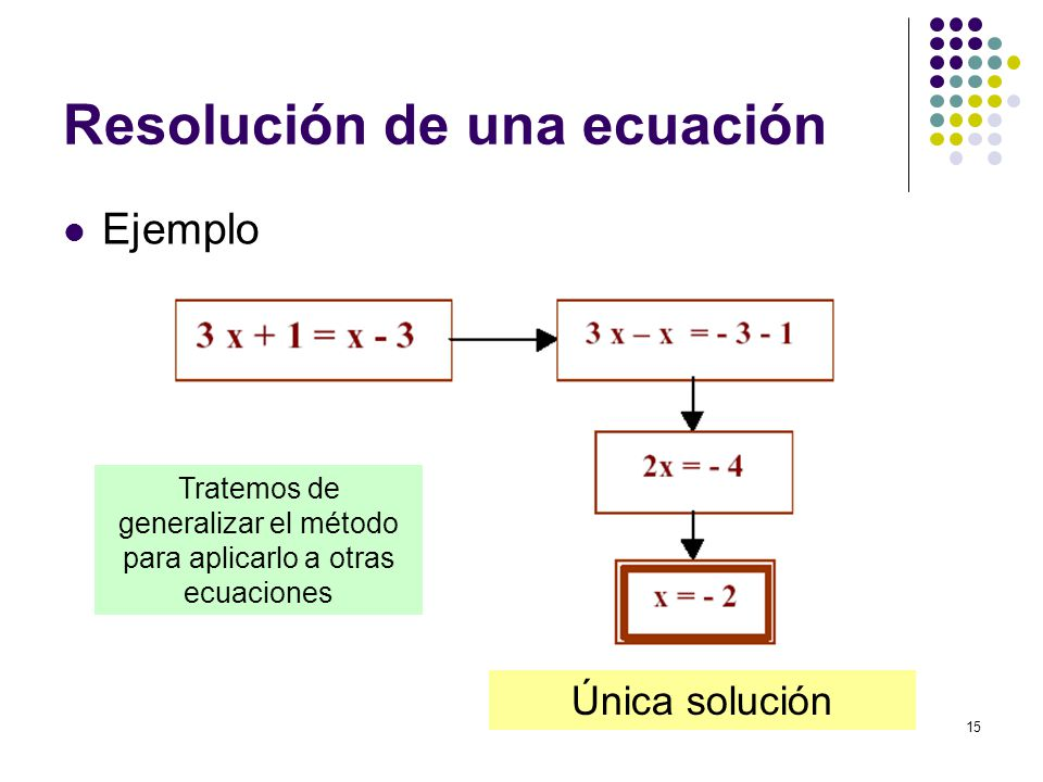 Resolución de una ecuación
