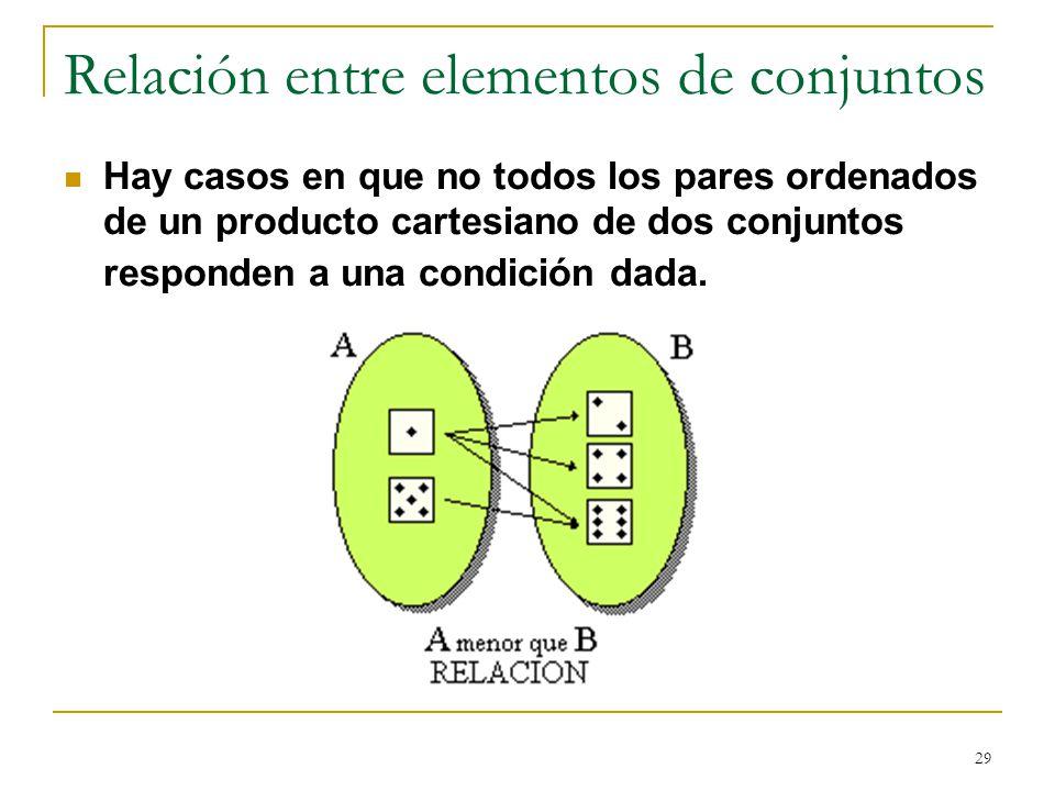 Relación entre elementos de conjuntos