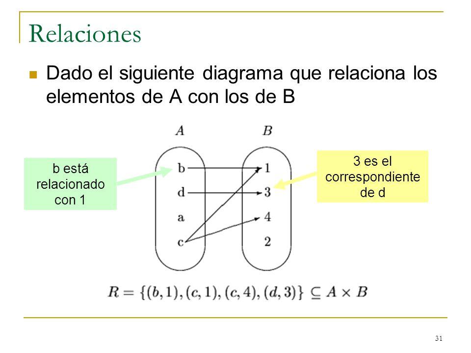 3 es el correspondiente de d