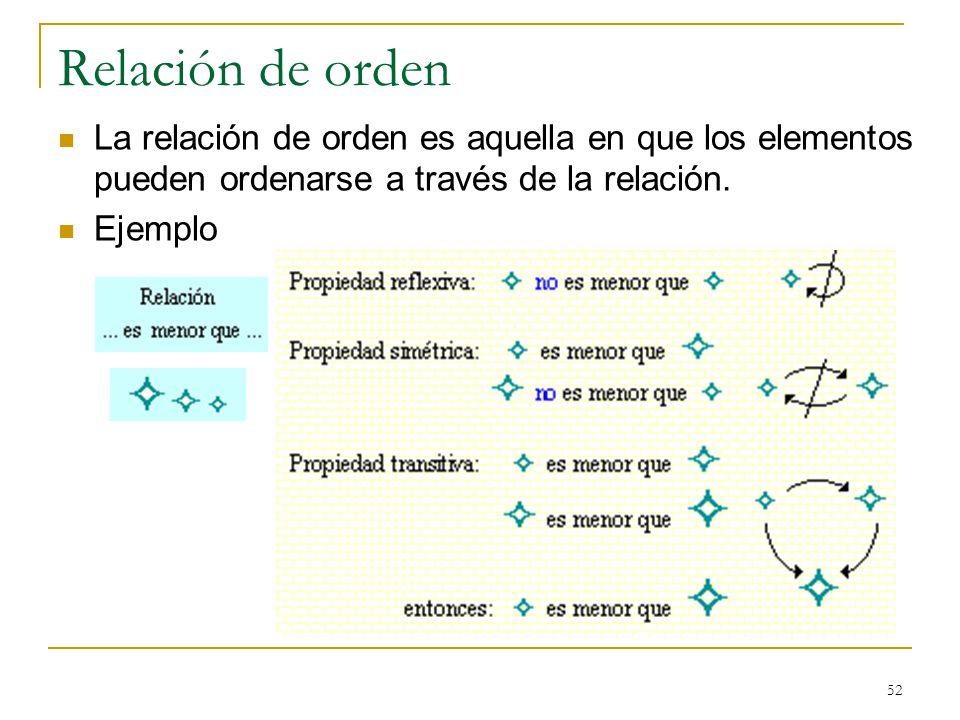 Relación de orden La relación de orden es aquella en que los elementos pueden ordenarse a través de la relación.