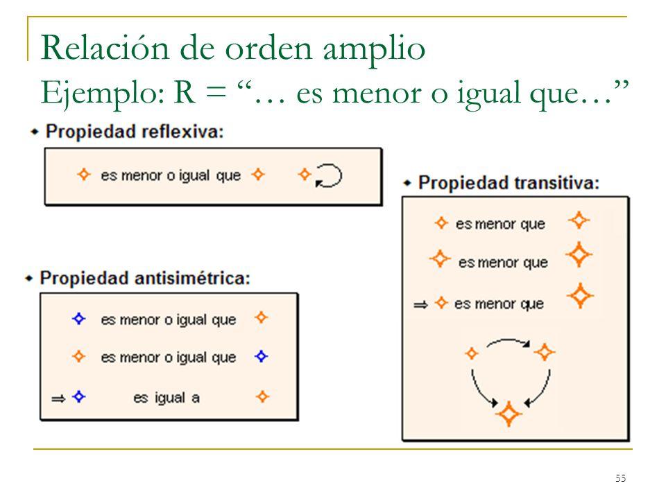 Relación de orden amplio Ejemplo: R = … es menor o igual que…