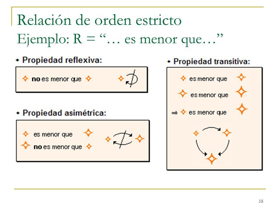 Relación de orden estricto Ejemplo: R = … es menor que…