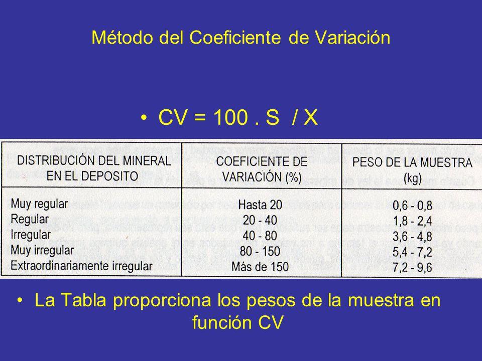 Método del Coeficiente de Variación