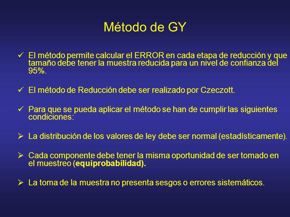 Método de GY