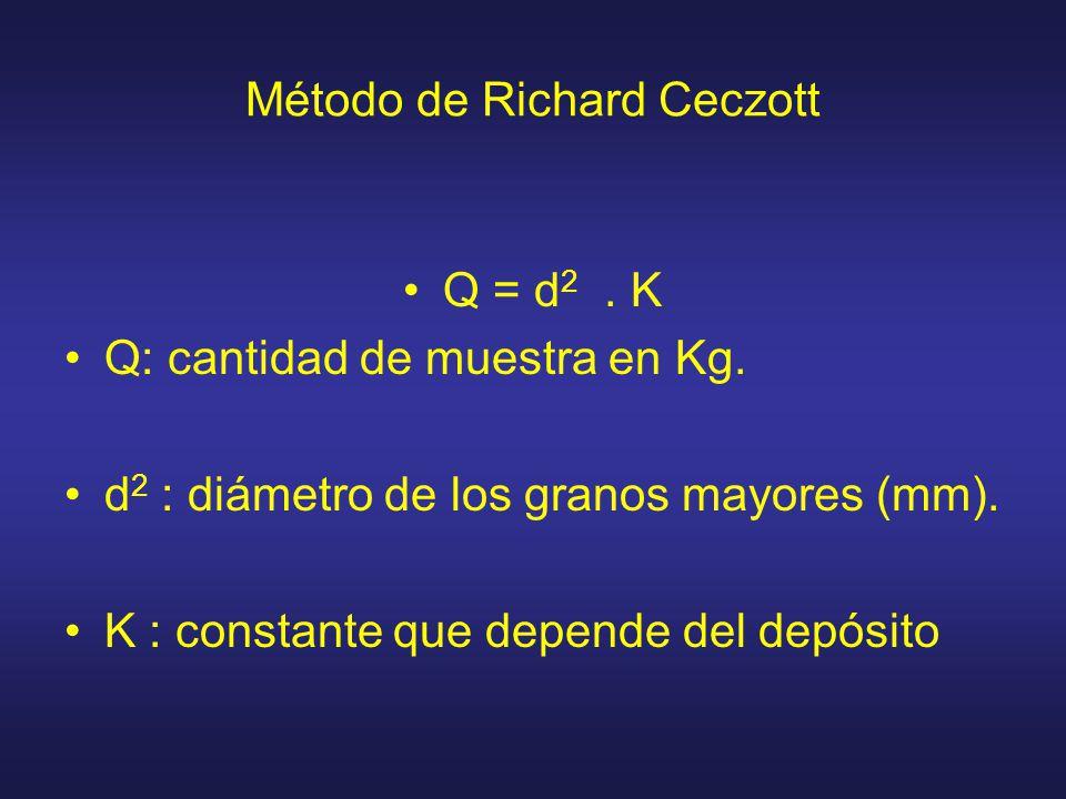 Método de Richard Ceczott