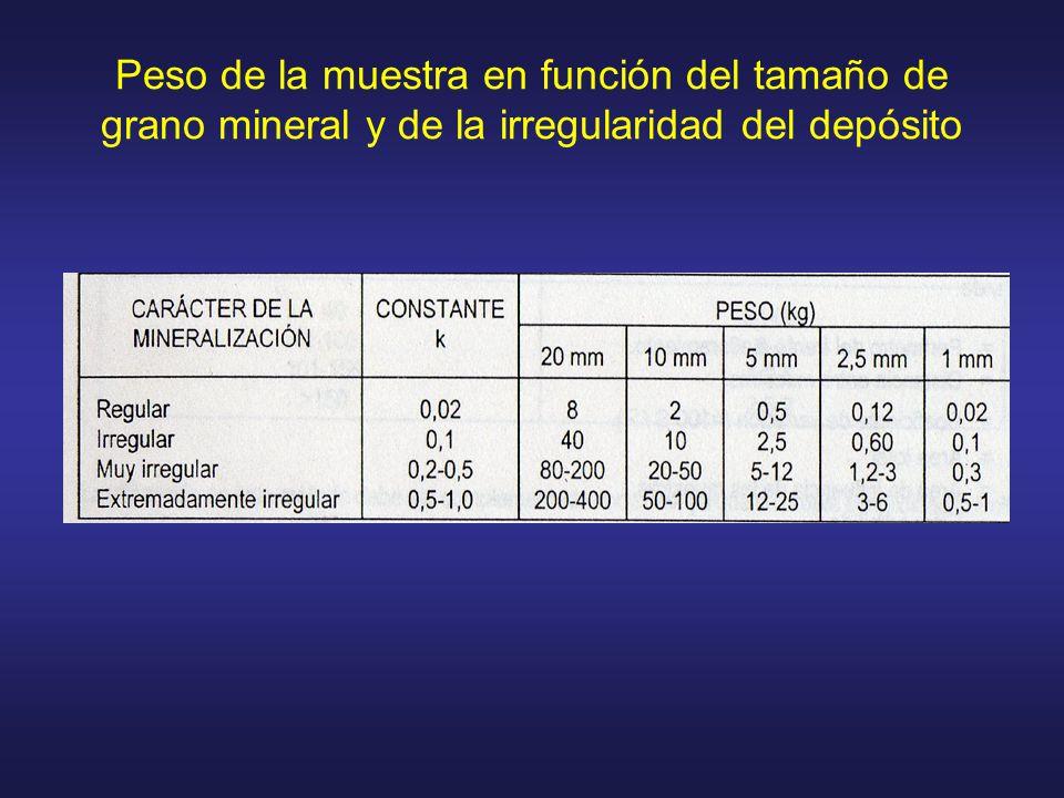 Peso de la muestra en función del tamaño de grano mineral y de la irregularidad del depósito