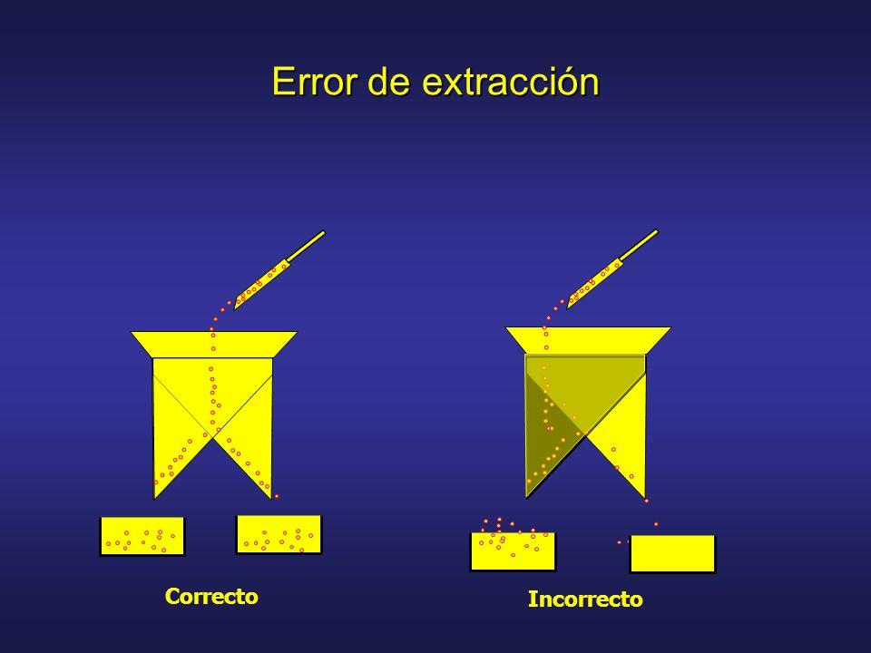 Error de extracción Correcto Incorrecto