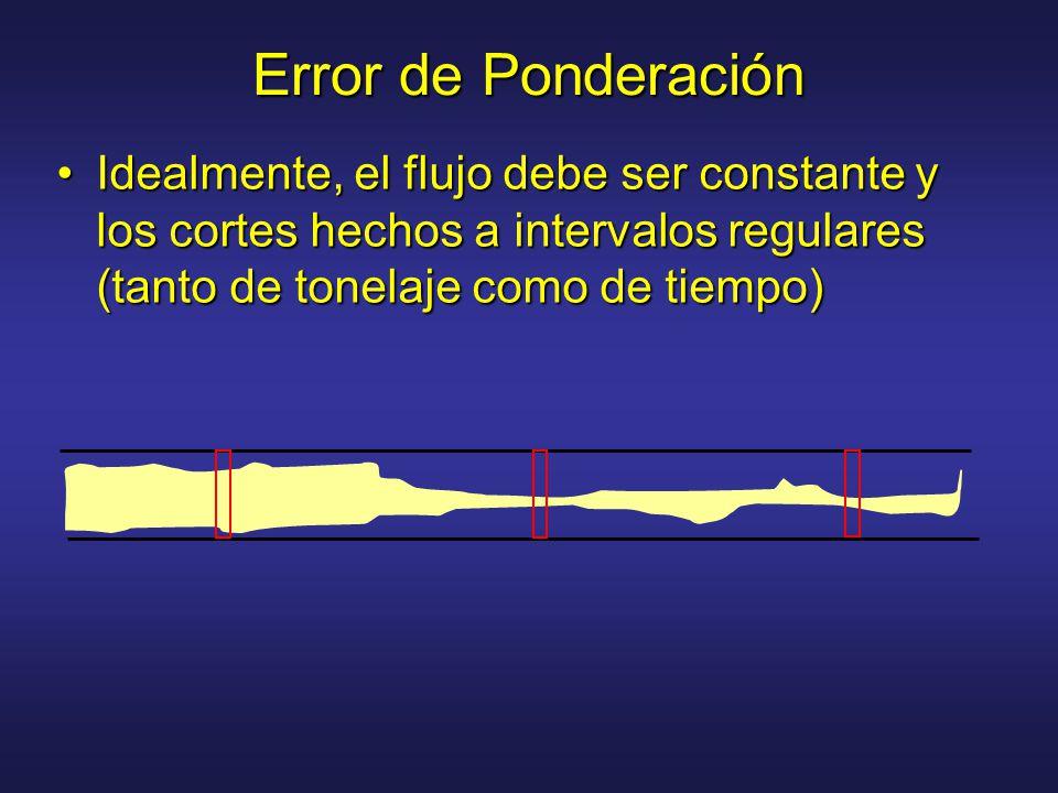 Error de Ponderación Idealmente, el flujo debe ser constante y los cortes hechos a intervalos regulares (tanto de tonelaje como de tiempo)
