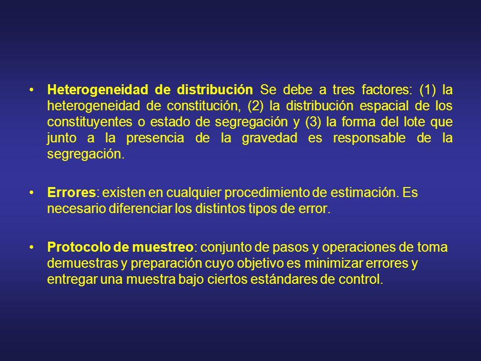 Heterogeneidad de distribución Se debe a tres factores: (1) la heterogeneidad de constitución, (2) la distribución espacial de los constituyentes o estado de segregación y (3) la forma del lote que junto a la presencia de la gravedad es responsable de la segregación.