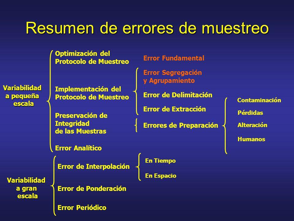 Resumen de errores de muestreo