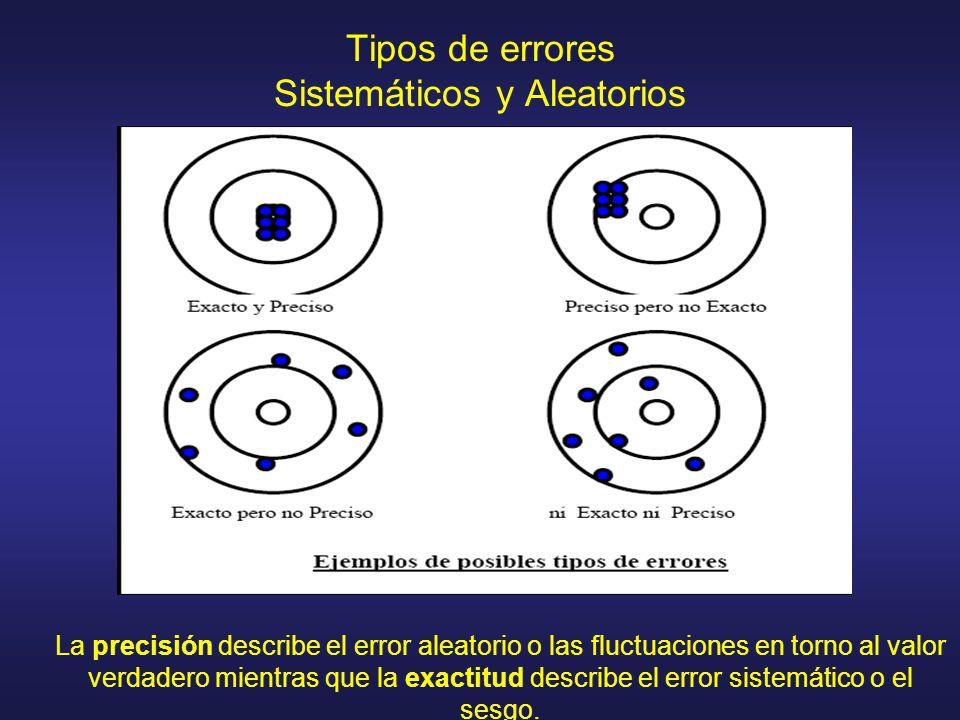 Tipos de errores Sistemáticos y Aleatorios