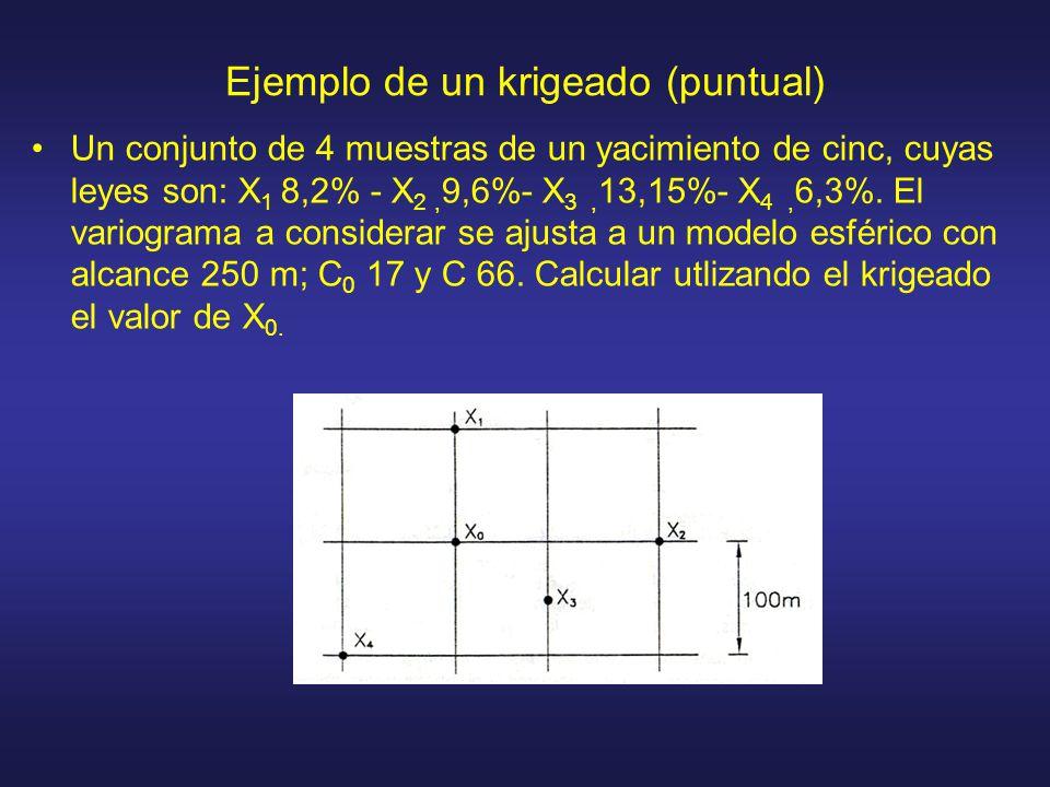 Ejemplo de un krigeado (puntual)