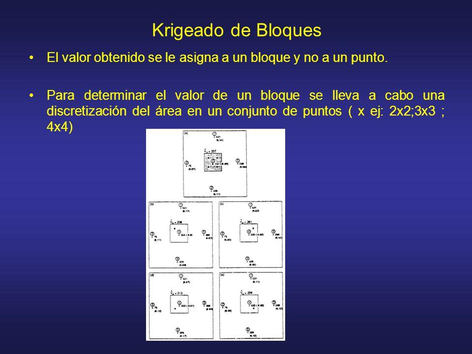 Krigeado de Bloques El valor obtenido se le asigna a un bloque y no a un punto.