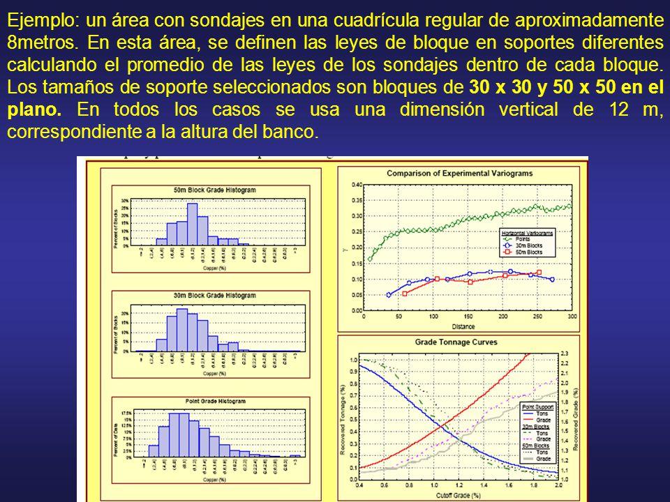 Ejemplo: un área con sondajes en una cuadrícula regular de aproximadamente 8metros.