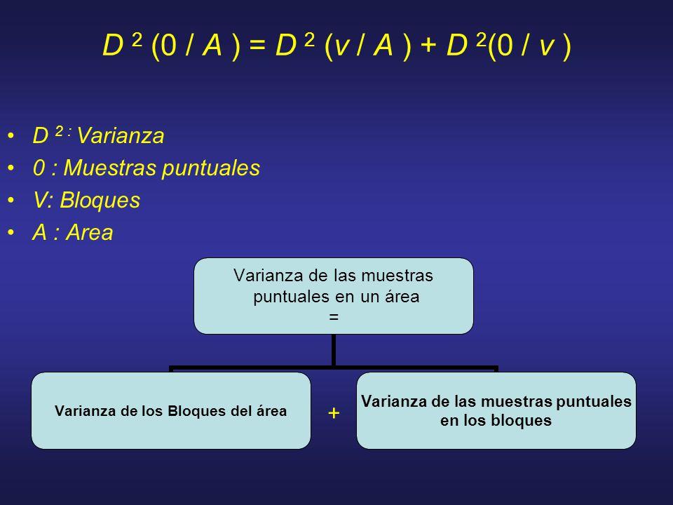 D 2 (0 / A ) = D 2 (v / A ) + D 2(0 / v ) D 2 : Varianza