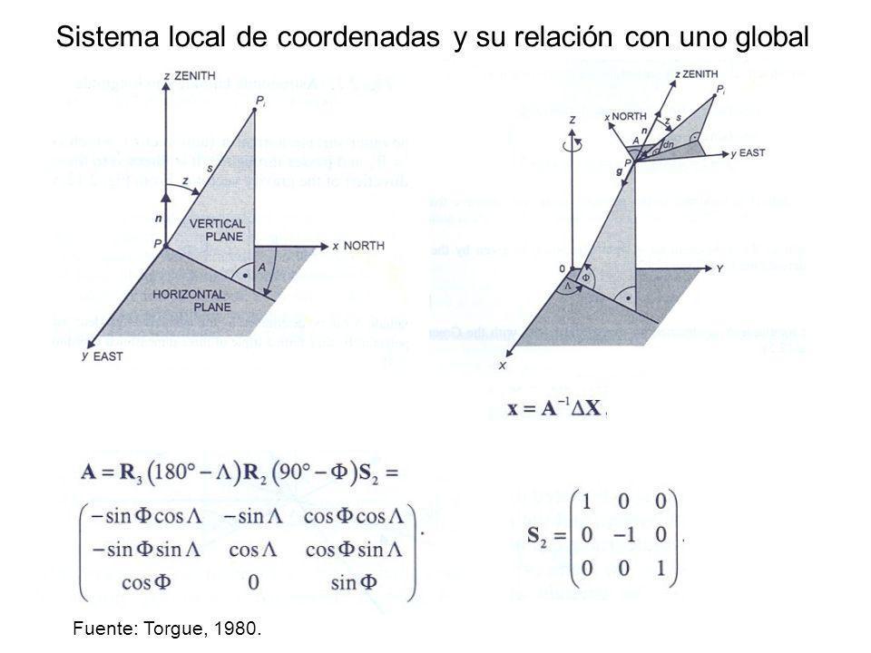 Sistema local de coordenadas y su relación con uno global