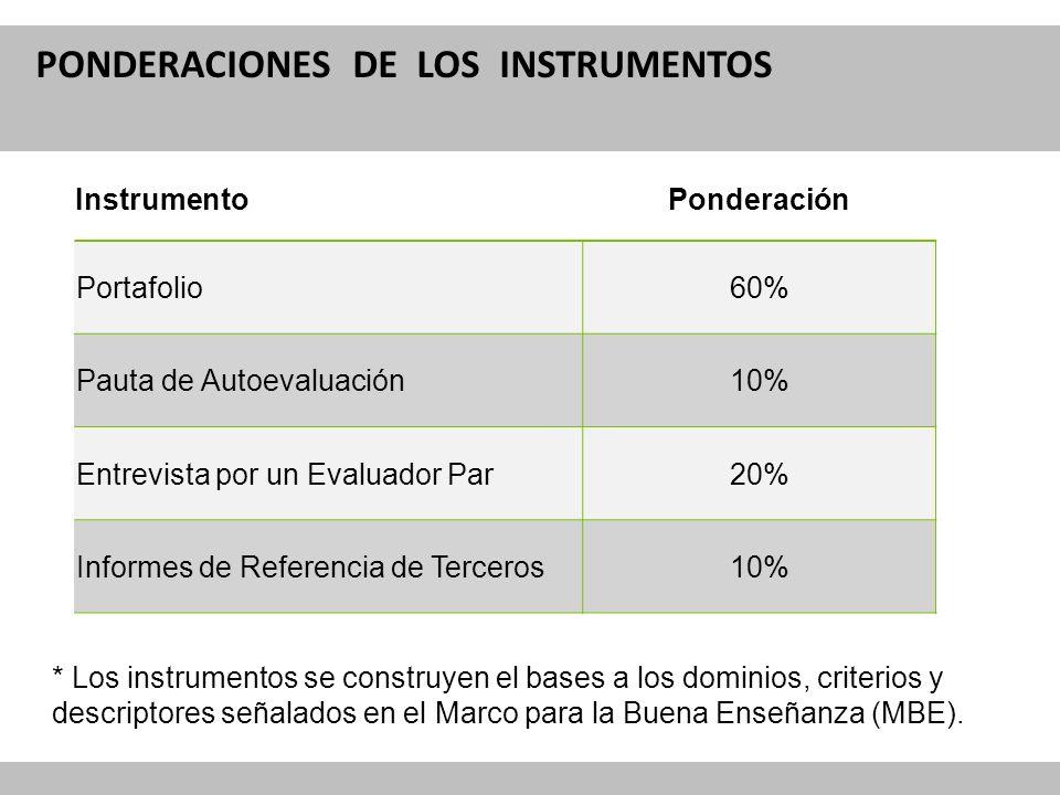 PONDERACIONES DE LOS INSTRUMENTOS