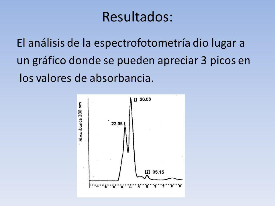 Resultados: El análisis de la espectrofotometría dio lugar a