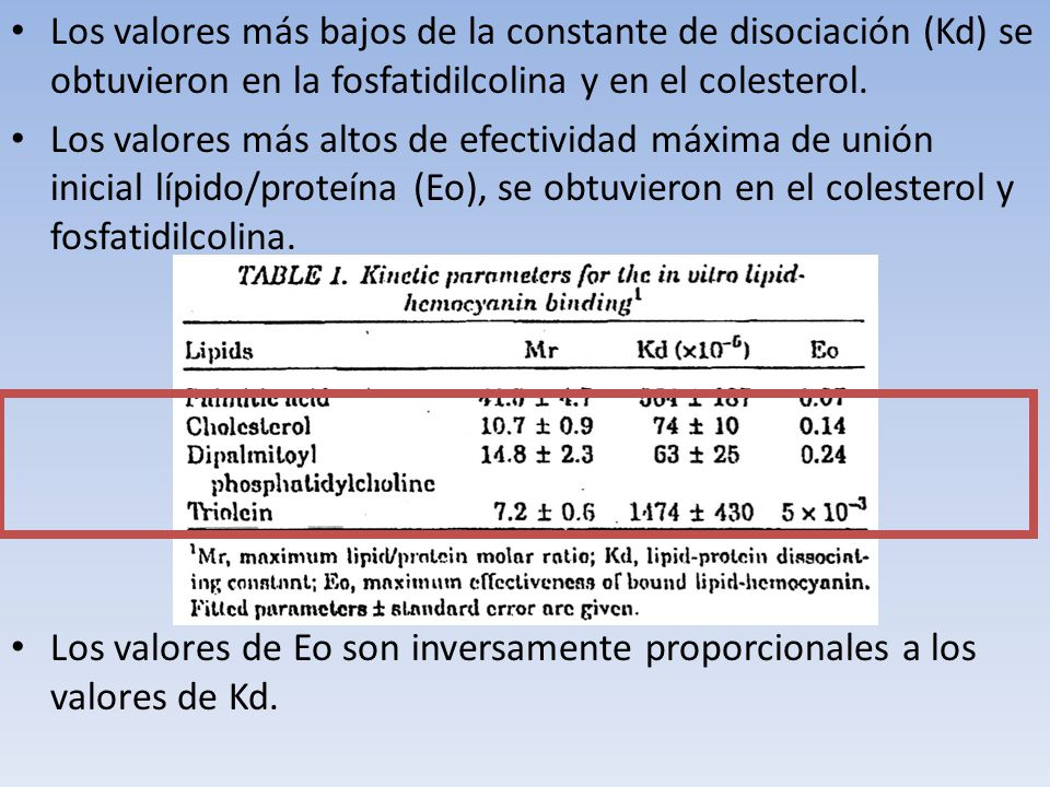 Los valores más bajos de la constante de disociación (Kd) se obtuvieron en la fosfatidilcolina y en el colesterol.
