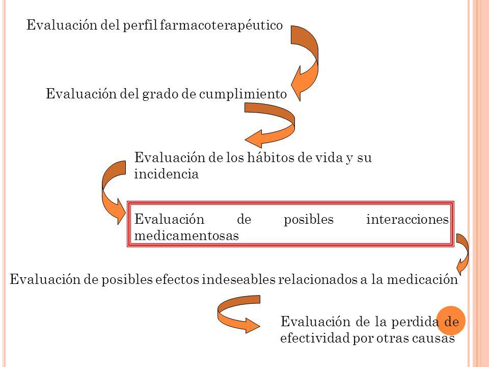 Evaluación del perfil farmacoterapéutico