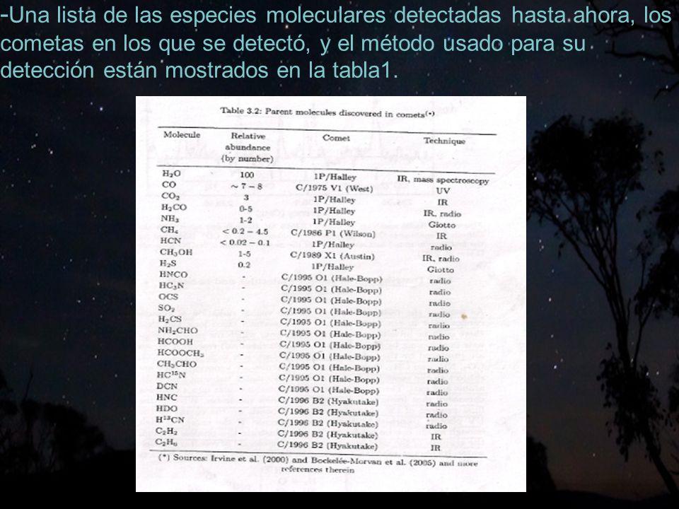 -Una lista de las especies moleculares detectadas hasta ahora, los