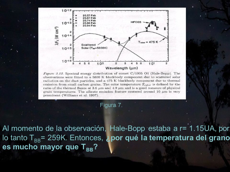 Al momento de la observación, Hale-Bopp estaba a r= 1.15UA, por