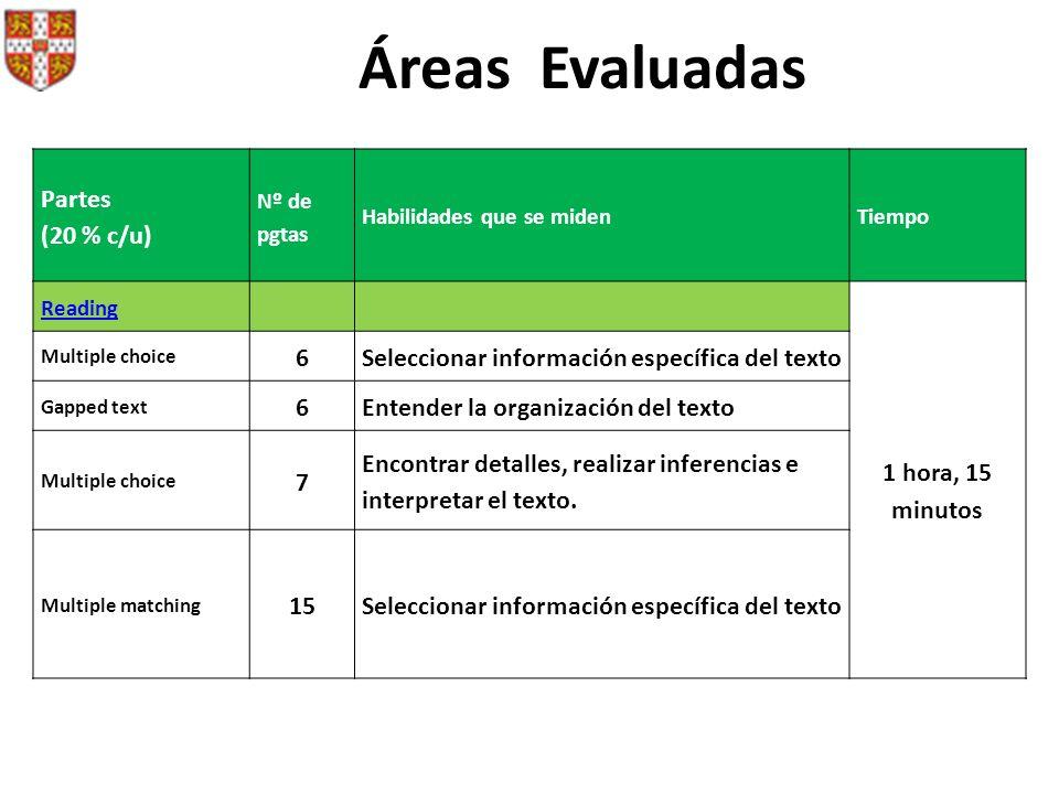 Áreas Evaluadas Partes (20 % c/u) 1 hora, 15 minutos 6