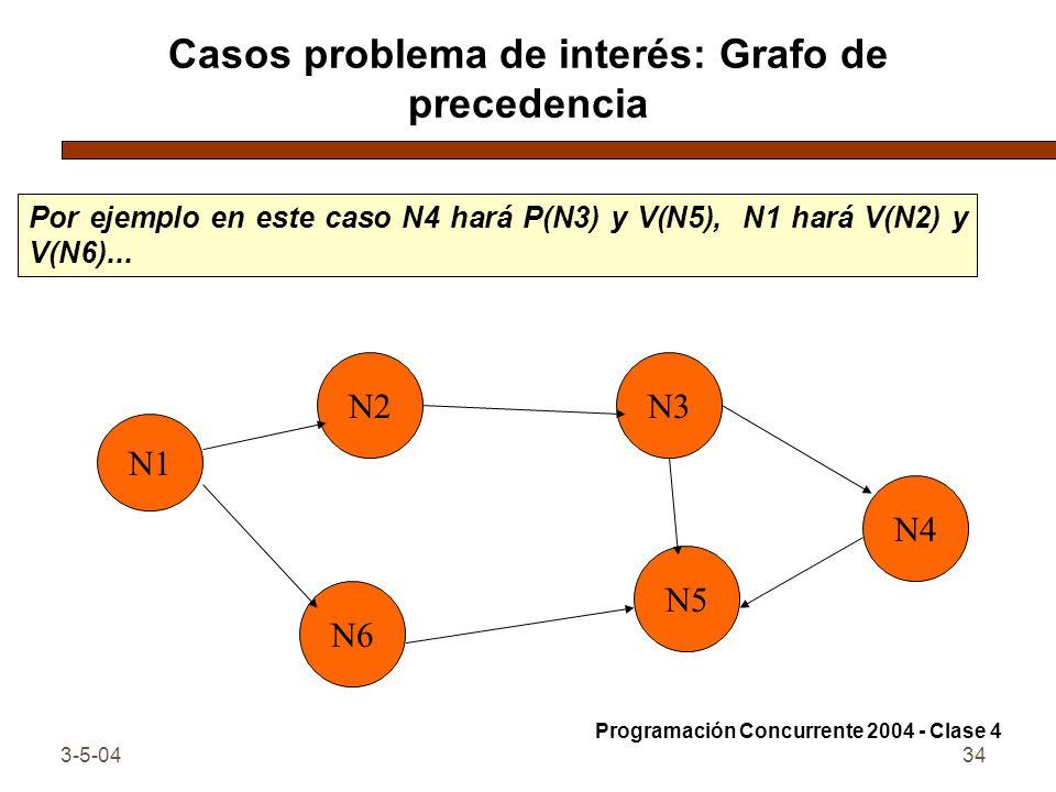 Casos problema de interés: Grafo de precedencia
