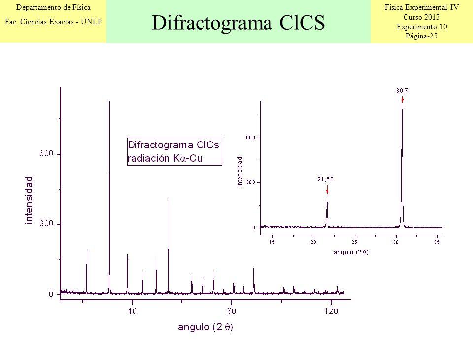 Difractograma ClCS