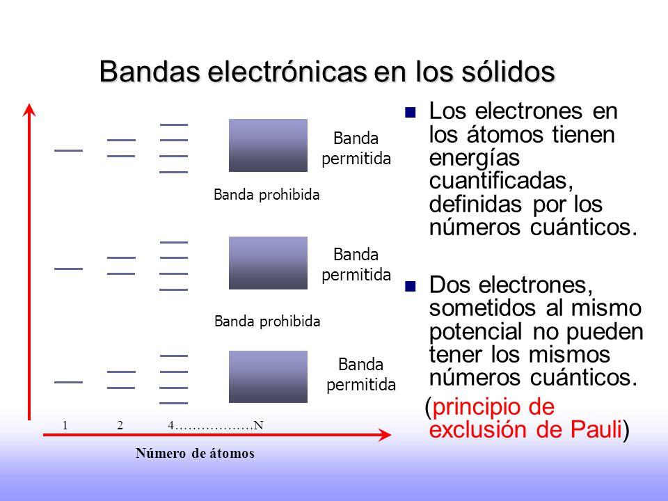 Bandas electrónicas en los sólidos