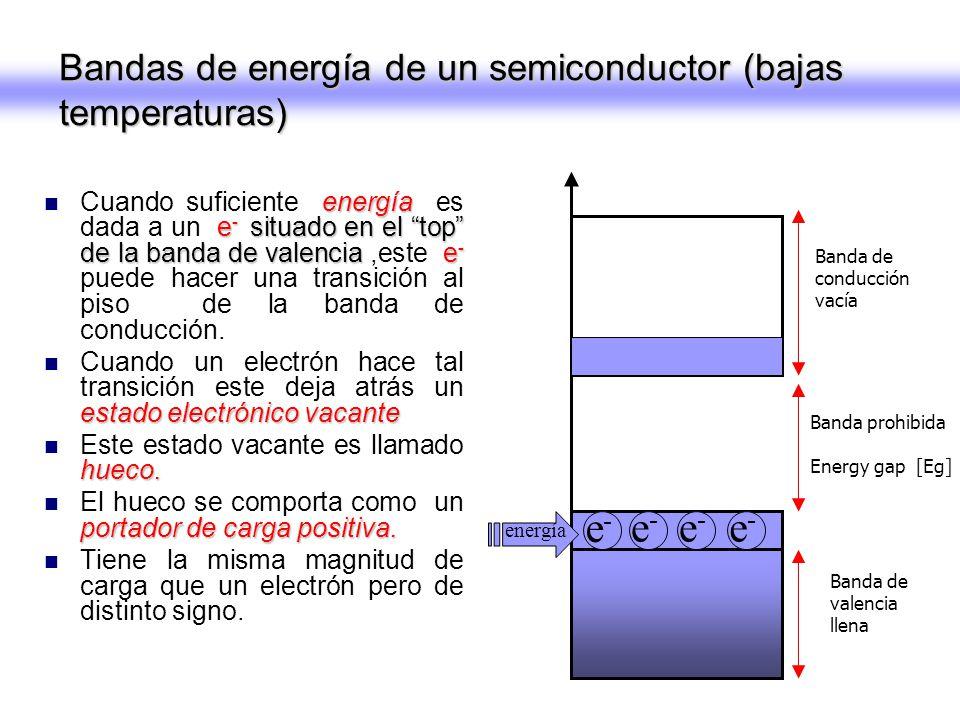 Bandas de energía de un semiconductor (bajas temperaturas)