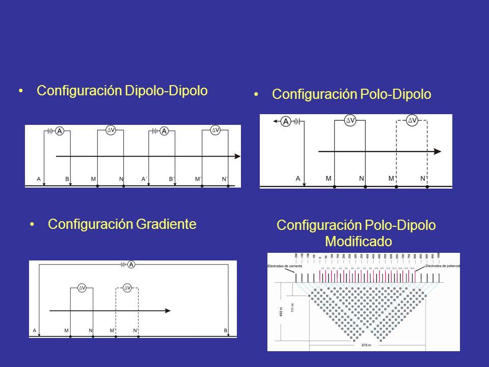 Configuración Dipolo-Dipolo