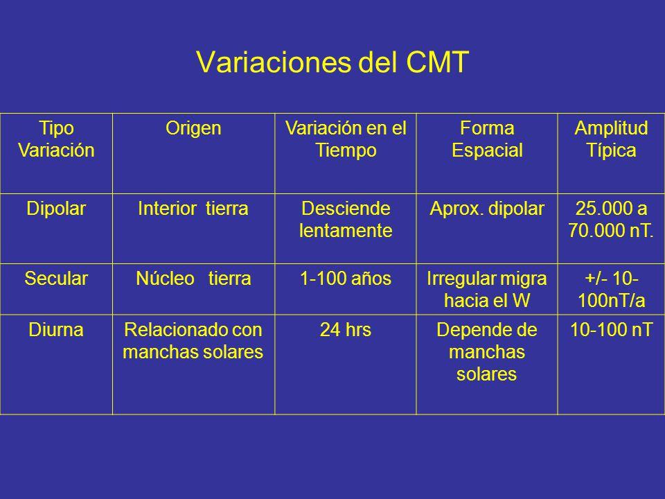 Variaciones del CMT Tipo Variación Origen Variación en el Tiempo