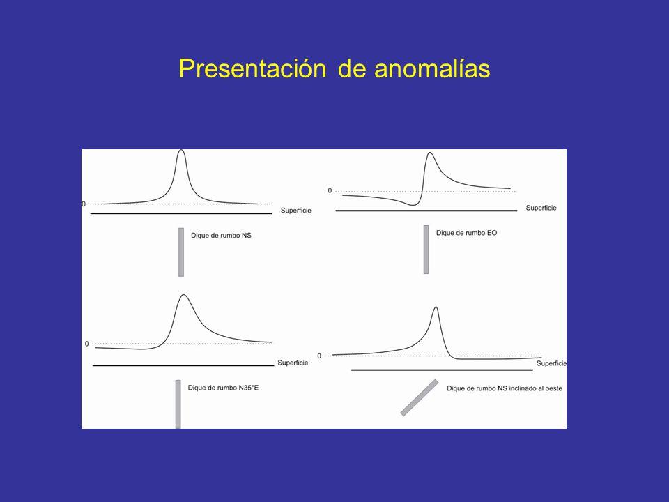Presentación de anomalías