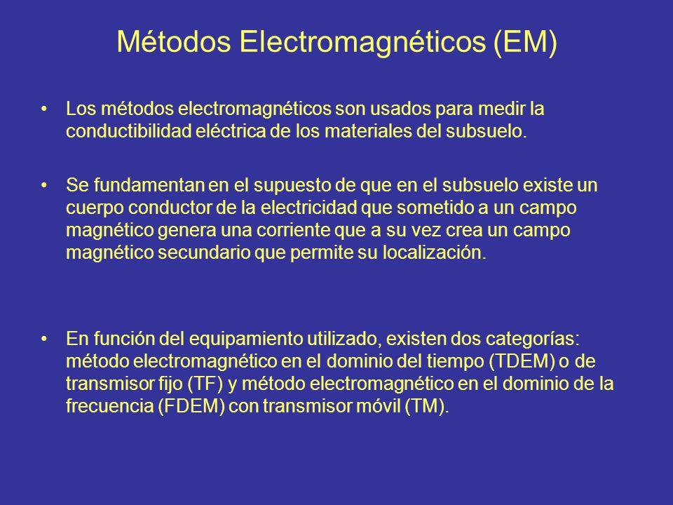 Métodos Electromagnéticos (EM)