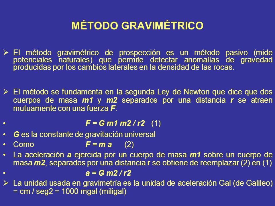 MÉTODO GRAVIMÉTRICO