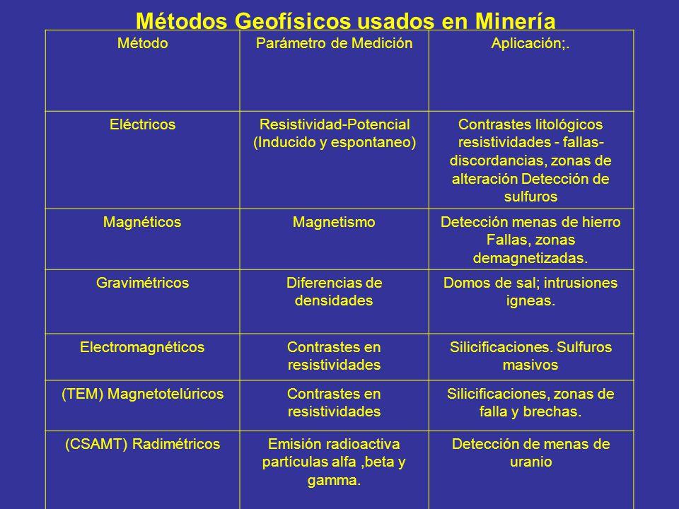 Métodos Geofísicos usados en Minería